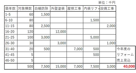 リフォーム売上げのイメージ